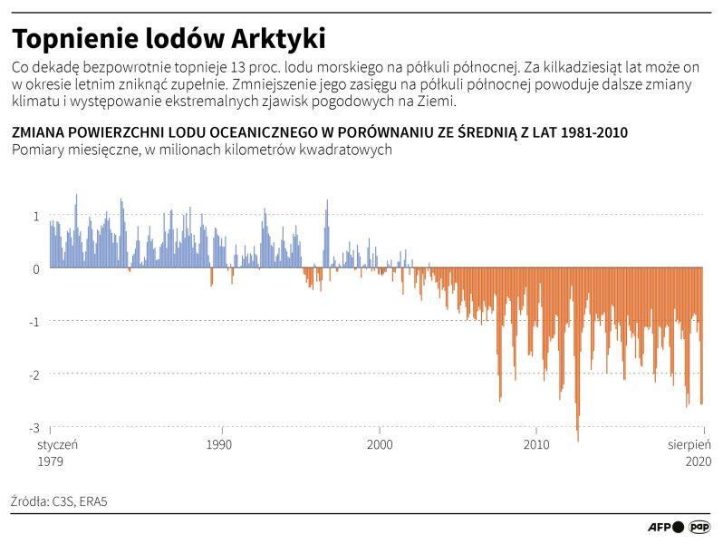 Topnienie lodowców Arktyki (Adam Ziemienowicz/PAP)