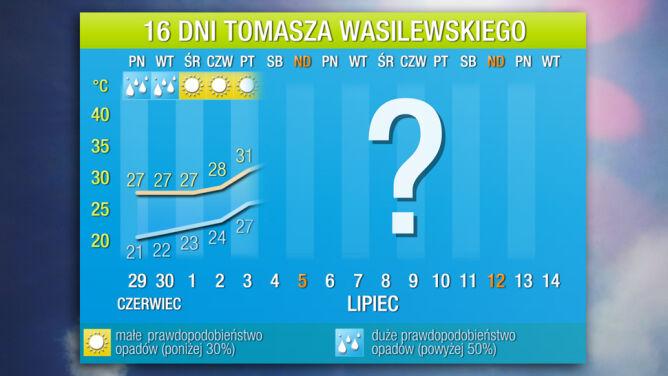 Prognoza pogody na 16 dni: piekielny upał na początku lipca. Będzie 36 st. C